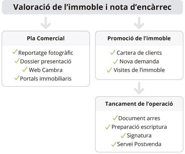 Valoració de l'immoble i nota d'encàrrec: agència immobiliària