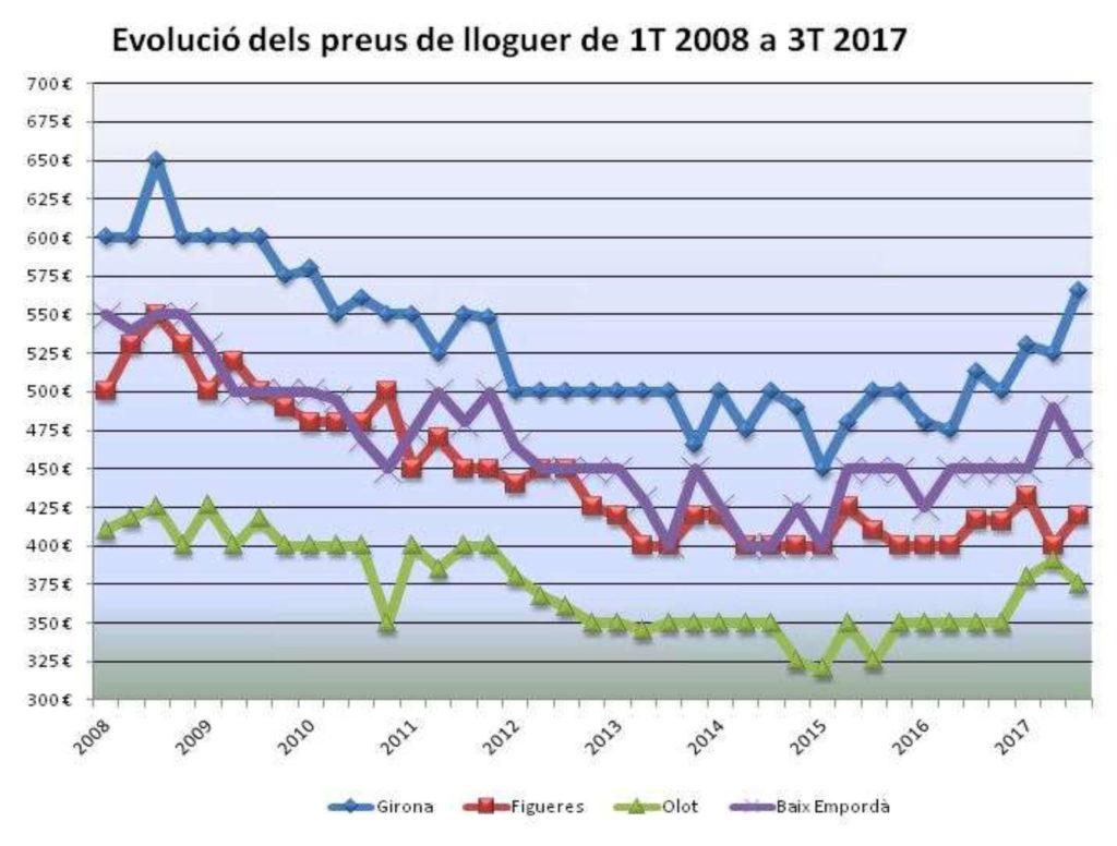 Evolució preus de lloguer 2008-2017, gràfica
